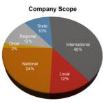 Company-Scope