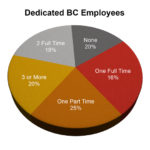Dedicated-BC-Employees