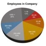 Employees-in-Company