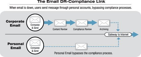 E-mail is Down and You're Out of Compliance