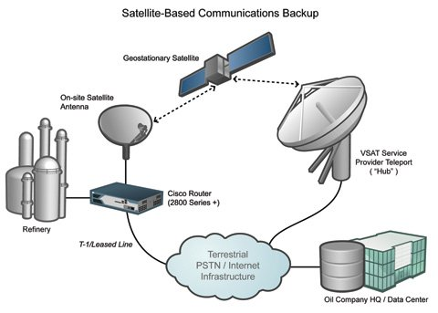 Non-Stop Networking with Satellite Communications