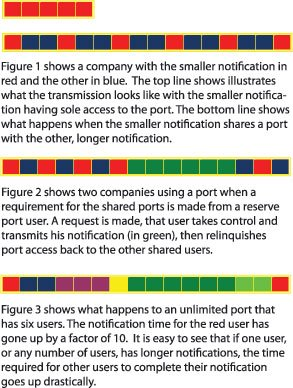 Delivering Urgent Notifications Through Telephony Ports