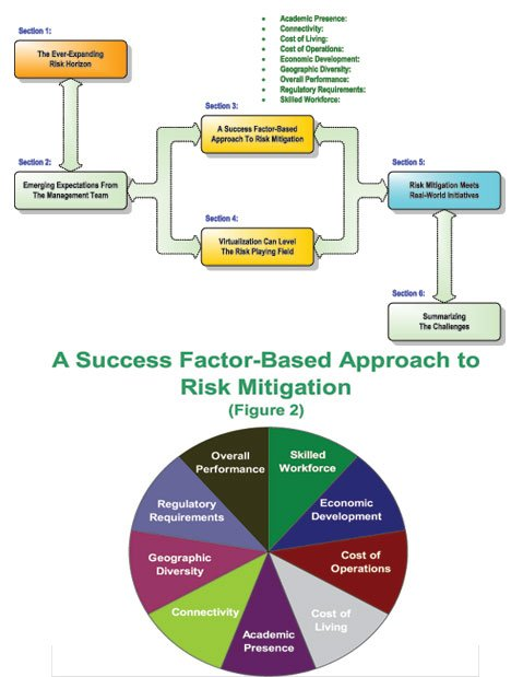 An Evolving View of Collaborative Risk Management