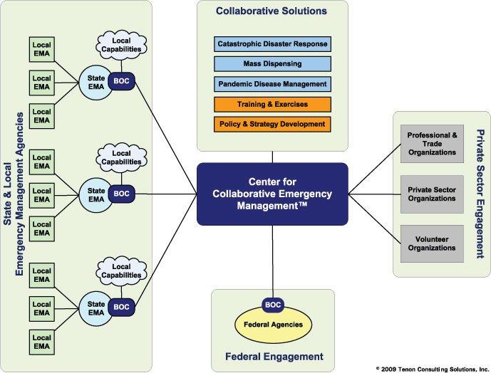 Rethinking Emergency Management