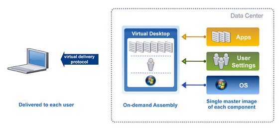 Application and Desktop Virtualization