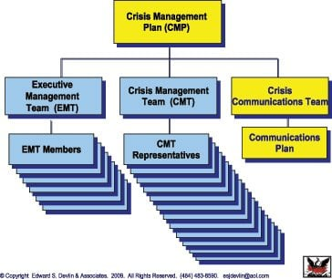 Crisis Management and Social Media