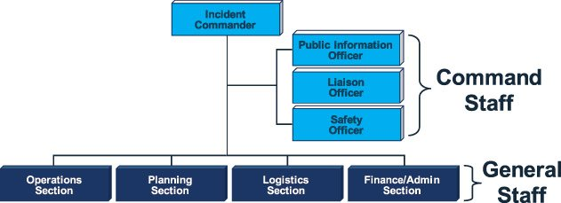 Using Incident Command System To Improve Management of a Global Event