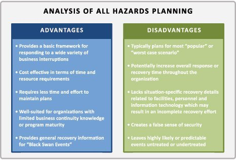 The Death of All Hazards Planning?