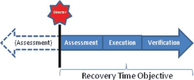 Explanation, Implications of Redefining Recovery Time Objective