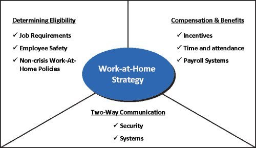 Work-at-Home Strategies for Crisis Management
