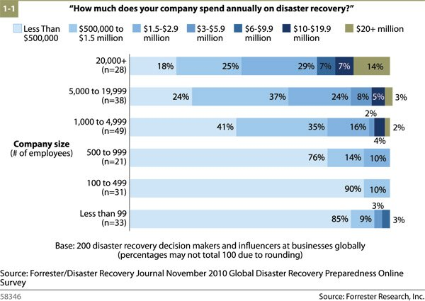 The State Of Disaster Recovery Preparedness
