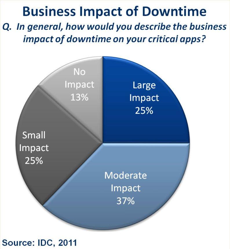 Manca_Business_Impact