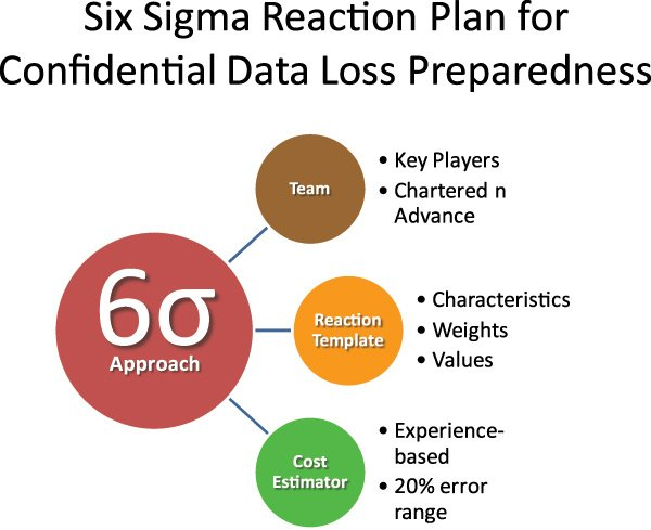 A Six Sigma Look at Confidential Data Loss