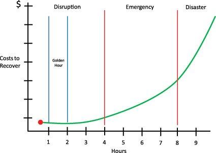 Keep Your Disruption from Becoming a Disaster