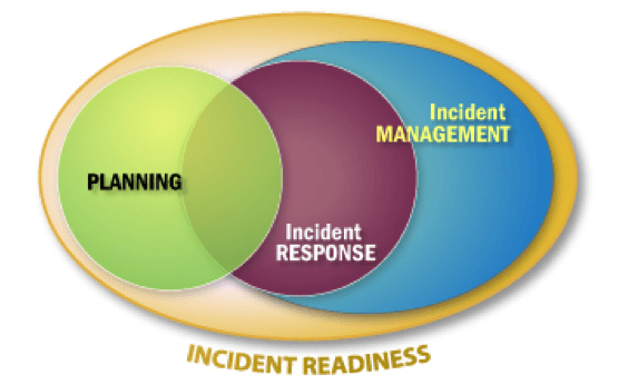 3 Steps to Incident Readiness