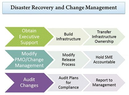 Disaster Recovery and Change Management: The Right Way