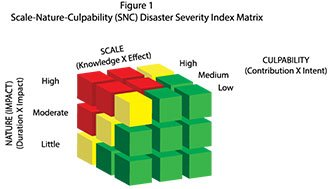 Creation of a Marketing Disaster Severity Gauge Measuring the Dimensions of Damage as a Preface to Recovery