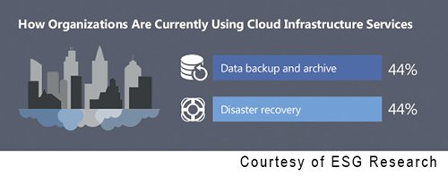 Cloud-To-Cloud Resiliency Will Be The 'New Normal' For Business Continuity