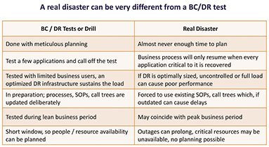 Let's Get Real About Business Continuity and Disaster Recovery