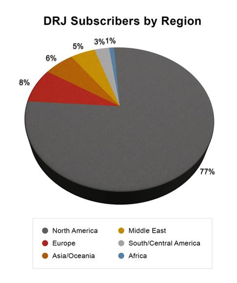 Circulation Demographics